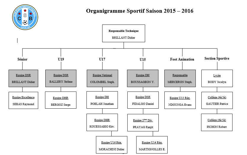 Organigramme Sportif 2015-2016